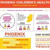 Phoenix Children's Health