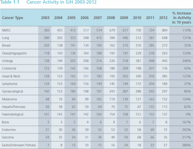 10 year Irish Cancer Care Audit - list of all cancers and their growth/drop in numbers over 10 years
