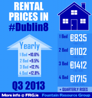 Dublin 8 rental prices infographic Q3 2013